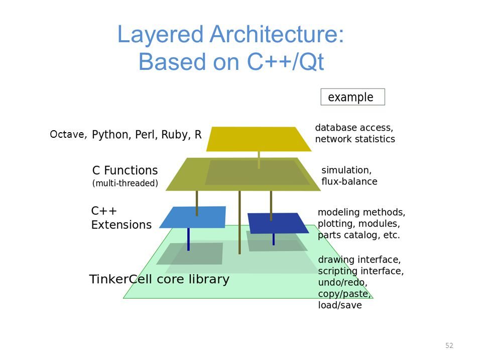 Layered Architecture: Based on C++/Qt Octave, 52