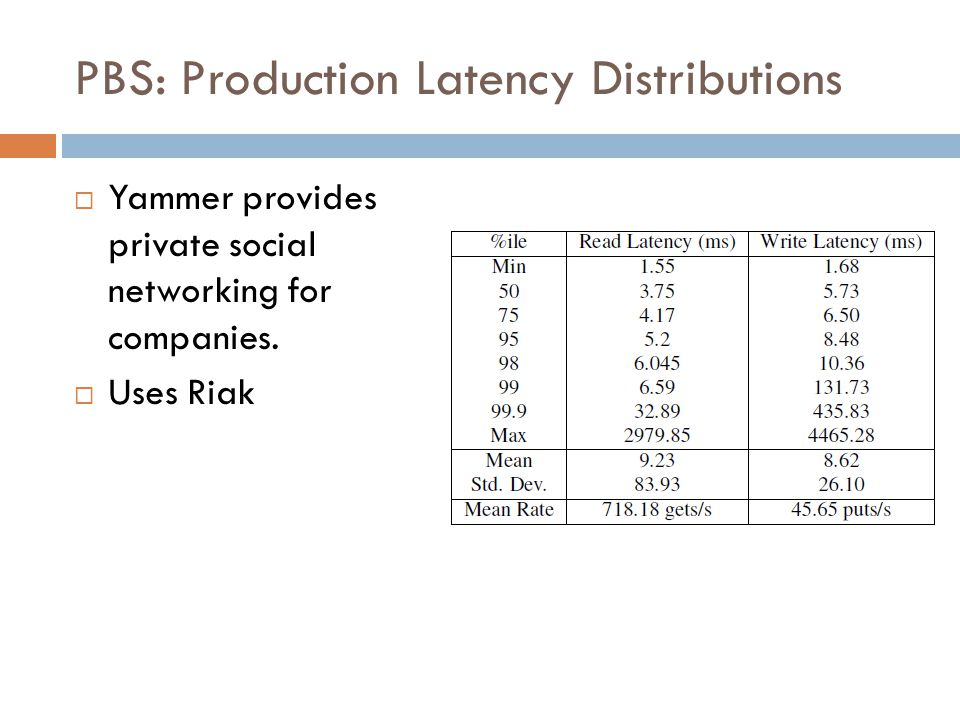 PBS: Production Latency Distributions  Yammer provides private social networking for companies.  Uses Riak