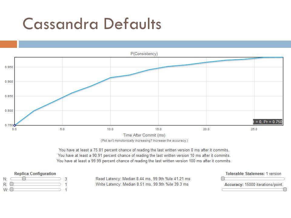 Cassandra Defaults