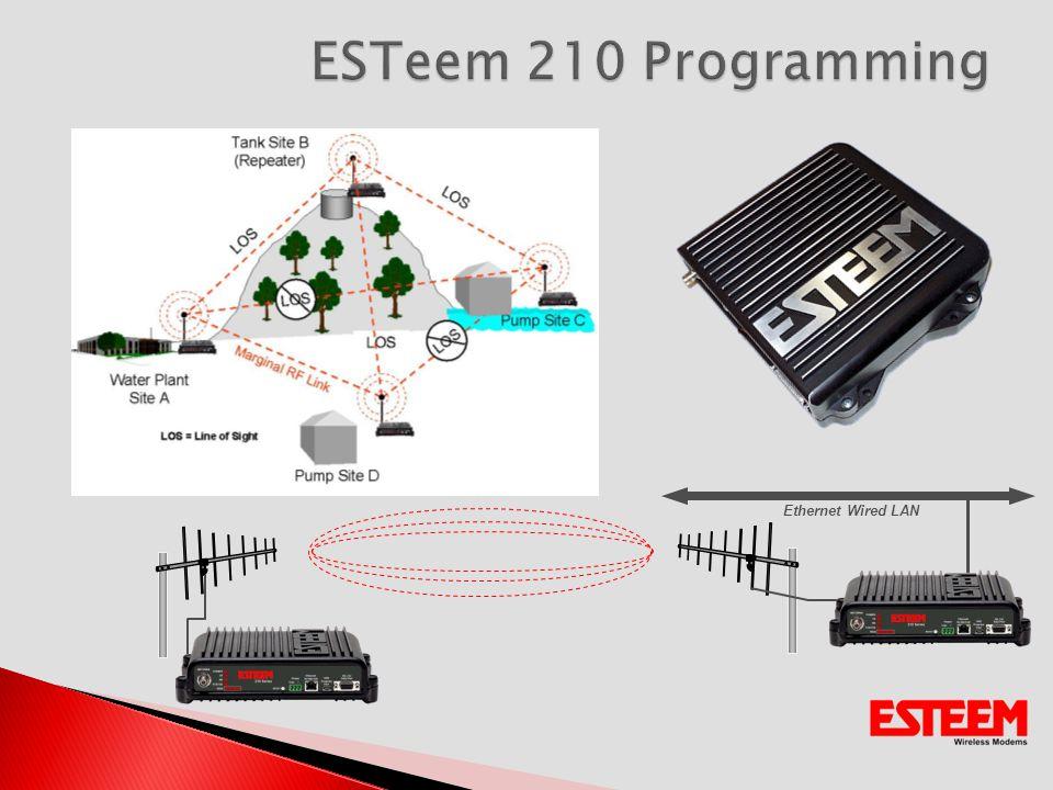 Ethernet Wired LAN