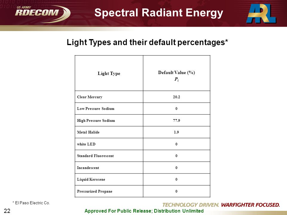 Approved For Public Release; Distribution Unlimited 22 Light Types and their default percentages* Spectral Radiant Energy Light Type Default Value (%) P i Clear Mercury20.2 Low Pressure Sodium0 High Pressure Sodium77.9 Metal Halide1.9 white LED0 Standard Fluorescent0 Incandescent0 Liquid Kerosene0 Pressurized Propane0 * El Paso Electric Co.