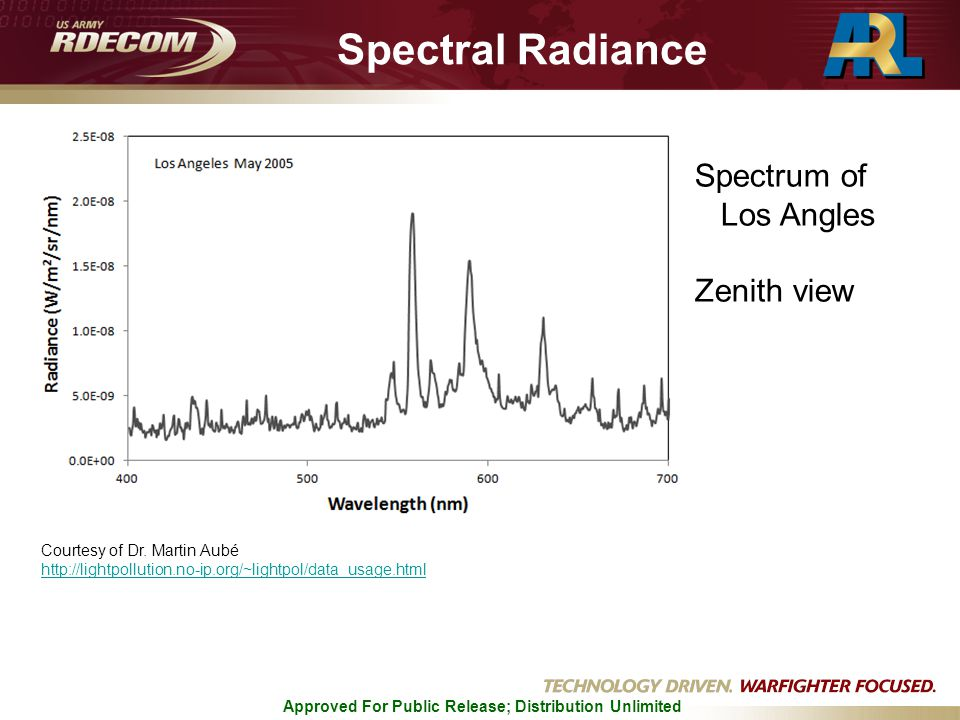 Approved For Public Release; Distribution Unlimited Spectral Radiance Courtesy of Dr.