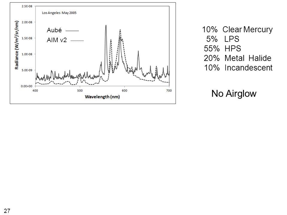 27 10% Clear Mercury 5% LPS 55% HPS 20% Metal Halide 10% Incandescent Aubé AIM v2 No Airglow