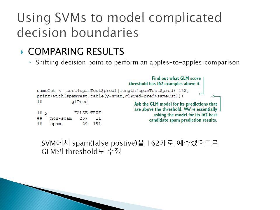  COMPARING RESULTS ◦ Shifting decision point to perform an apples-to-apples comparison SVM 에서 spam(false postive) 을 162 개로 예측했으므로 GLM 의 threshold 도 수