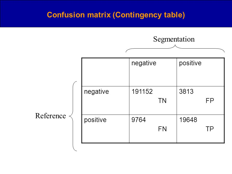 Confusion matrix (Contingency table) Segmentation Reference negativepositive negative TN 3813 FP positive9764 FN TP