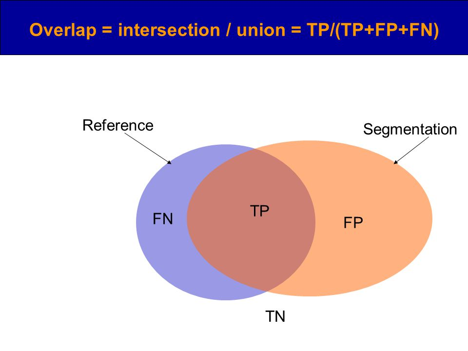 Overlap = intersection / union = TP/(TP+FP+FN) TP FN FP TN Reference Segmentation