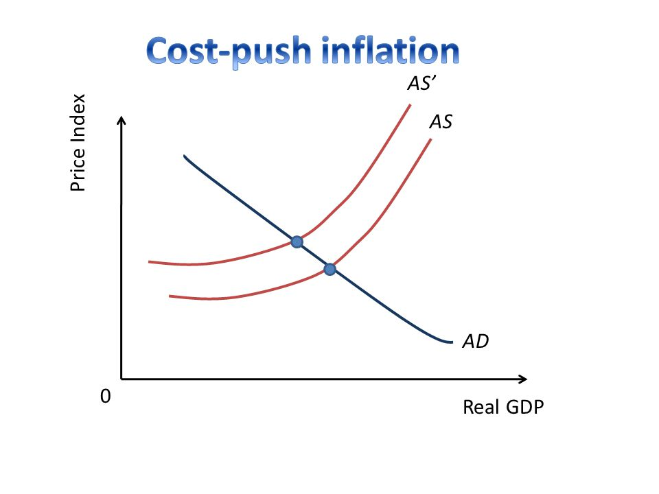 Price Index Real GDP 0 AS AD AS'