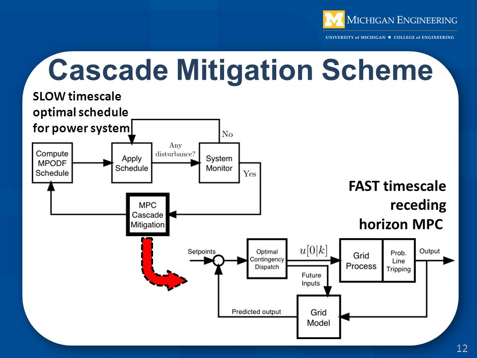 Cascade Mitigation Scheme FAST timescale receding horizon MPC SLOW timescale optimal schedule for power system 12