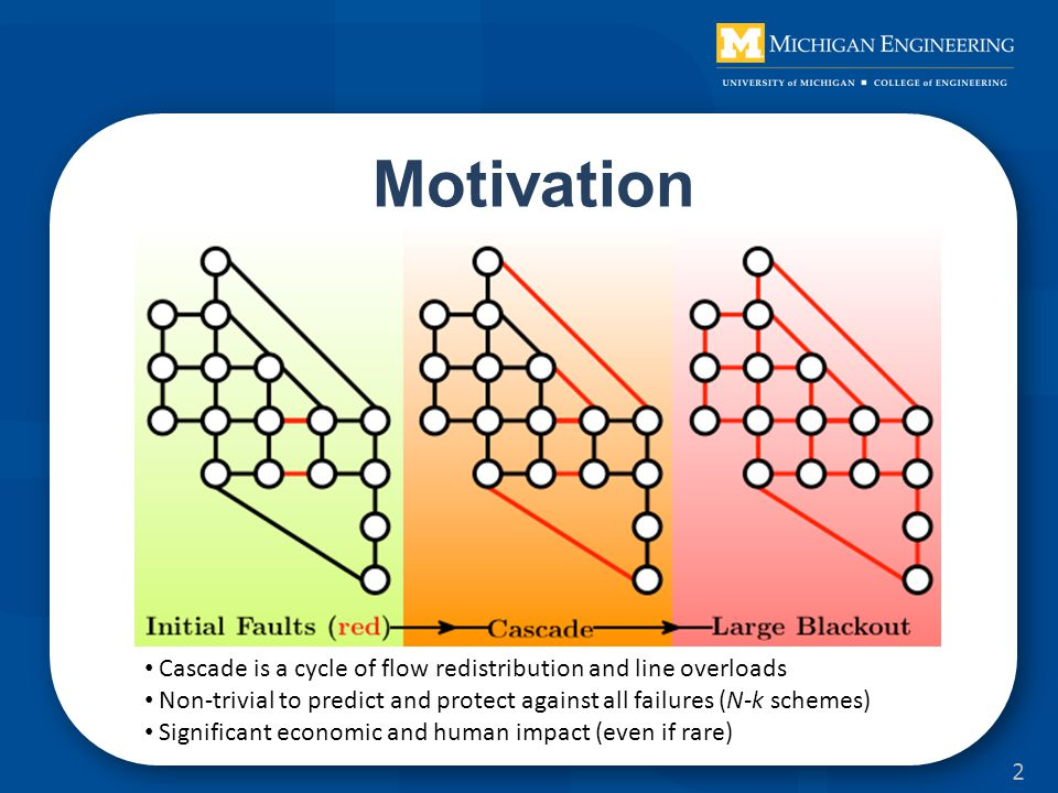 Motivation Cascade is a cycle of flow redistribution and line overloads Non-trivial to predict and protect against all failures (N-k schemes) Significant economic and human impact (even if rare) 2
