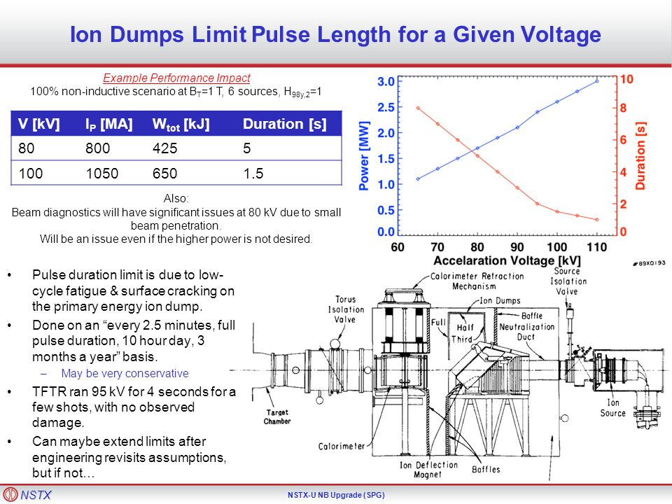 NSTX NSTX-U NB Upgrade (SPG) Designs from Late TFTR Period Could Increase the Dump Power Handling TPX design for 1000 s pulses used many hypervaportrons…mandate extensive upgrade to the water system.