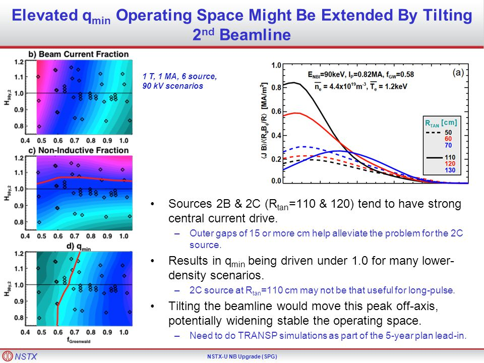 NSTX NSTX-U NB Upgrade (SPG) Elevated q min Operating Space Might Be Extended By Tilting 2 nd Beamline Sources 2B & 2C (R tan =110 & 120) tend to have strong central current drive.