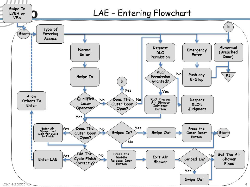 LAE – Entering Flowchart 4 LIGO-G1200555-V2 Type of Entering Access Normal Enter Emergency Enter Abnormal (Breached Door) Swipe In Push any E-Stop No Yes Enter Air Shower and Wait for Cycle to Finish No Press the Outer Reset Button 8/1/86 Does The Outer Door Open.