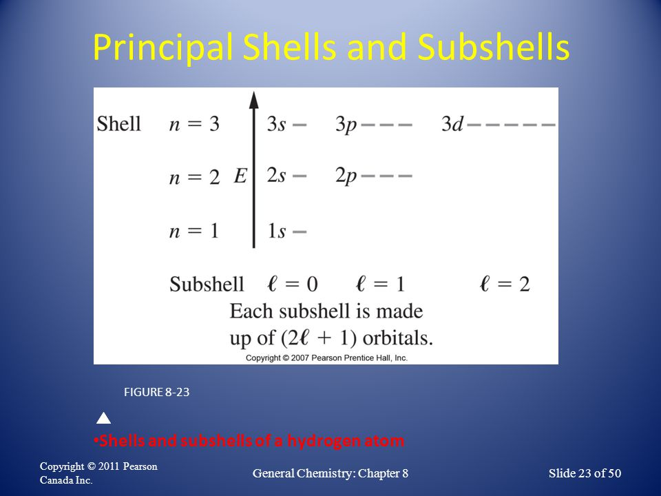 Principal Shells and Subshells Copyright © 2011 Pearson Canada Inc. General Chemistry: Chapter 8Slide 23 of 50 FIGURE 8-23 Shells and subshells of a h