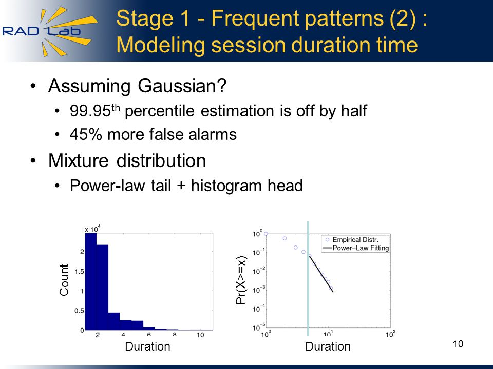 Stage 1 - Frequent patterns (2) : Modeling session duration time Assuming Gaussian.