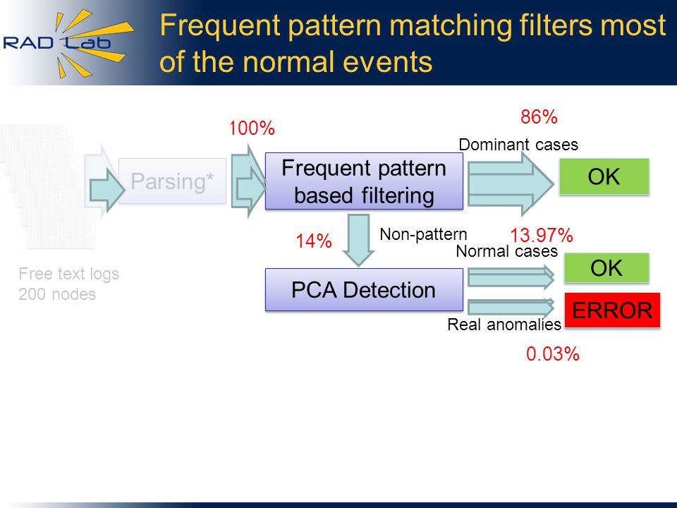 Frequent pattern matching filters most of the normal events Frequent pattern based filtering OK PCA Detection OK ERROR Dominant cases Non-pattern Normal cases Real anomalies Parsing* Free text logs 200 nodes 100% 86% 14% 13.97% 0.03%