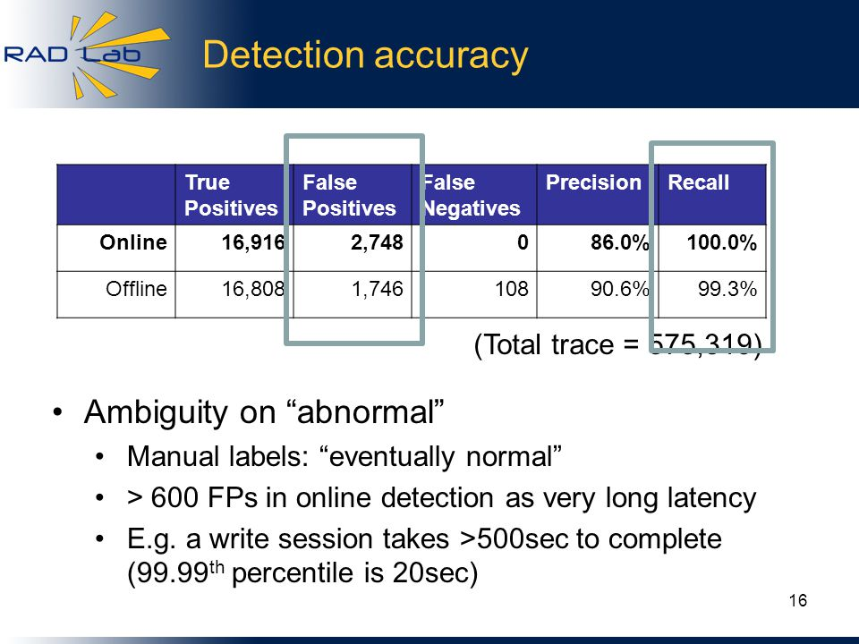Detection accuracy 16 True Positives False Positives False Negatives PrecisionRecall Online16,9162,748086.0%100.0% Offline16,8081,74610890.6%99.3% (Total trace = 575,319) Ambiguity on abnormal Manual labels: eventually normal > 600 FPs in online detection as very long latency E.g.