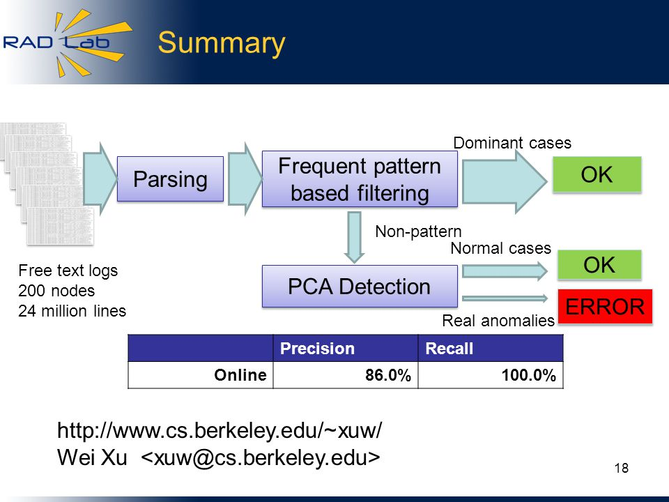 Summary http://www.cs.berkeley.edu/~xuw/ Wei Xu PrecisionRecall Online86.0%100.0% 18 Frequent pattern based filtering OK PCA Detection OK ERROR Dominant cases Non-pattern Normal cases Real anomalies Parsing Free text logs 200 nodes 24 million lines