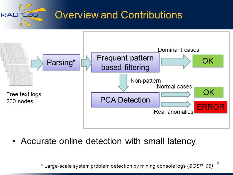 Overview and Contributions * Large-scale system problem detection by mining console logs (SOSP' 09) Accurate online detection with small latency 4 Frequent pattern based filtering OK PCA Detection OK ERROR Dominant cases Non-pattern Normal cases Real anomalies Parsing* Free text logs 200 nodes
