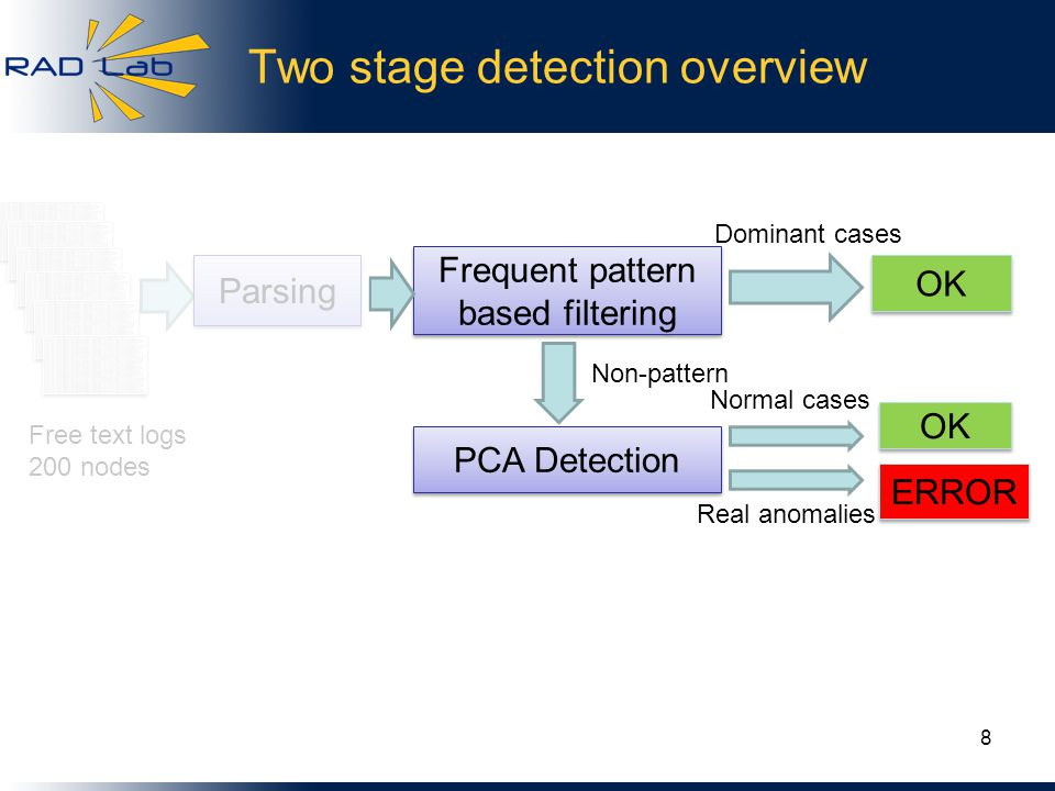 Two stage detection overview 8 Frequent pattern based filtering OK PCA Detection OK ERROR Dominant cases Non-pattern Normal cases Real anomalies Parsing Free text logs 200 nodes