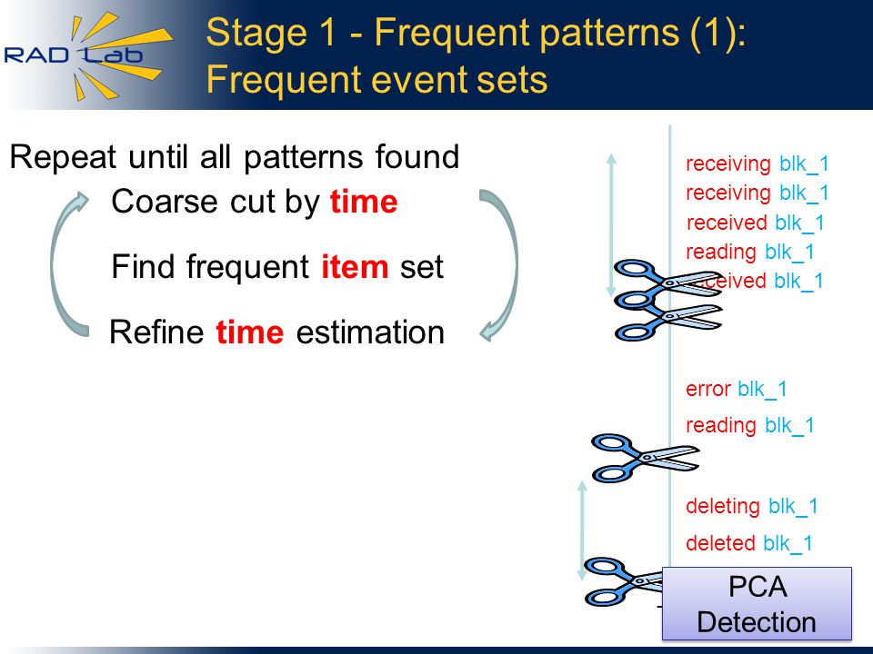 Stage 1 - Frequent patterns (1): Frequent event sets 9 receiving blk_1 received blk_1 reading blk_1 deleting blk_1 deleted blk_1 receiving blk_1 received blk_1 Time Coarse cut by time Find frequent item set Refine time estimation reading blk_1 error blk_1 Repeat until all patterns found PCA Detection