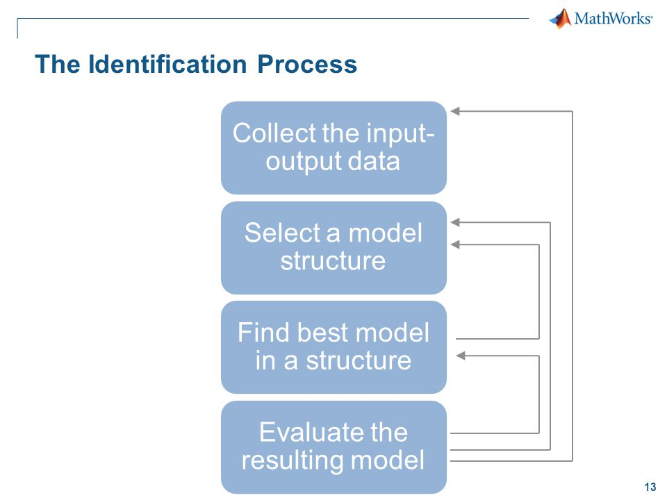 13 The Identification Process Collect the input- output data Select a model structure Find best model in a structure Evaluate the resulting model