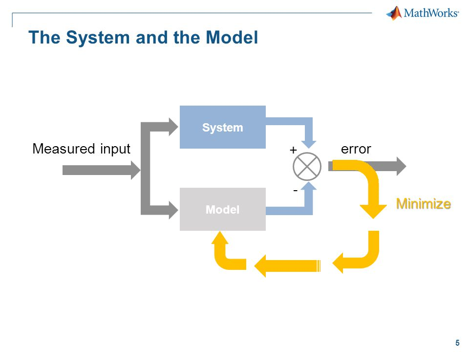 5 The System and the Model System Model + - Minimize errorMeasured input
