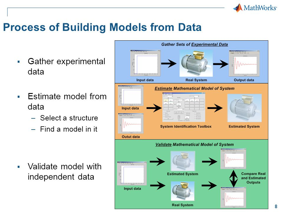 8 Process of Building Models from Data  Gather experimental data  Estimate model from data –Select a structure –Find a model in it  Validate model with independent data