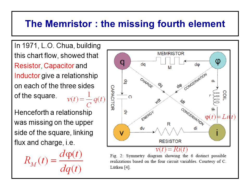 The Memristor : the missing fourth element In 1971, L.O. Chua, building this chart flow, showed that Resistor, Capacitor and Inductor give a relations