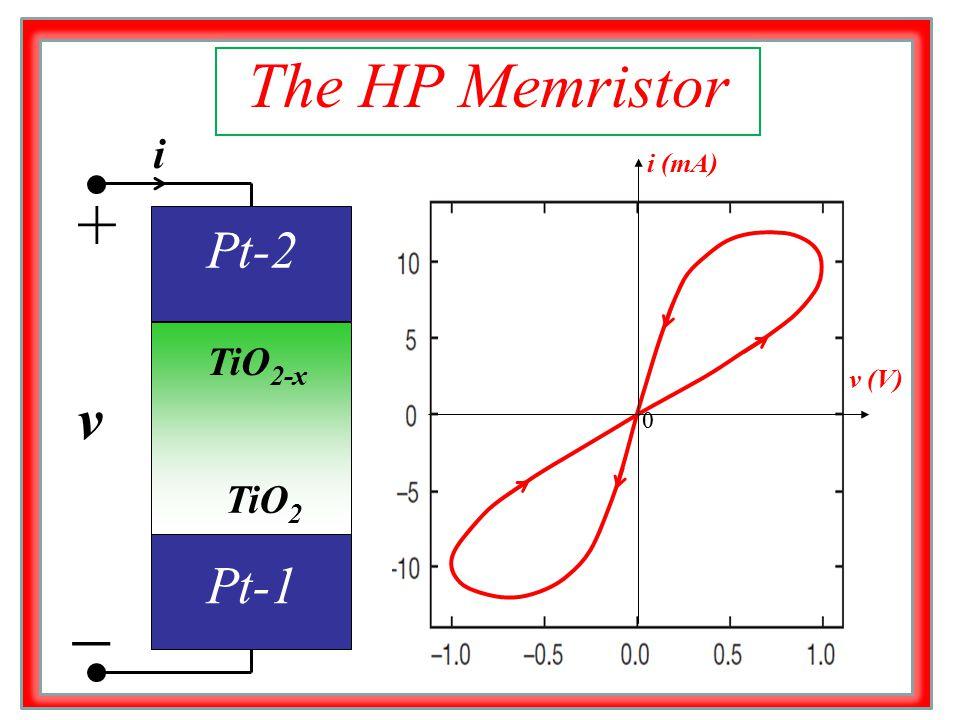 Pt-2 TiO 2-x TiO 2 + ̶ v i Pt-1 The HP Memristor 0 v (V) i (mA)