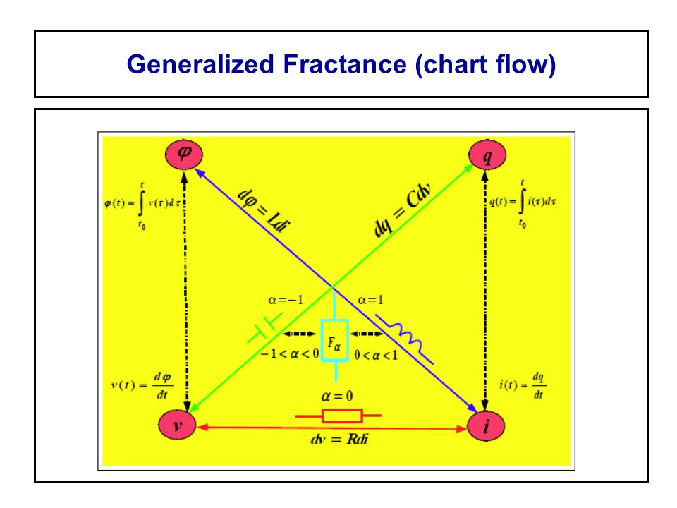 Generalized Fractance (chart flow)
