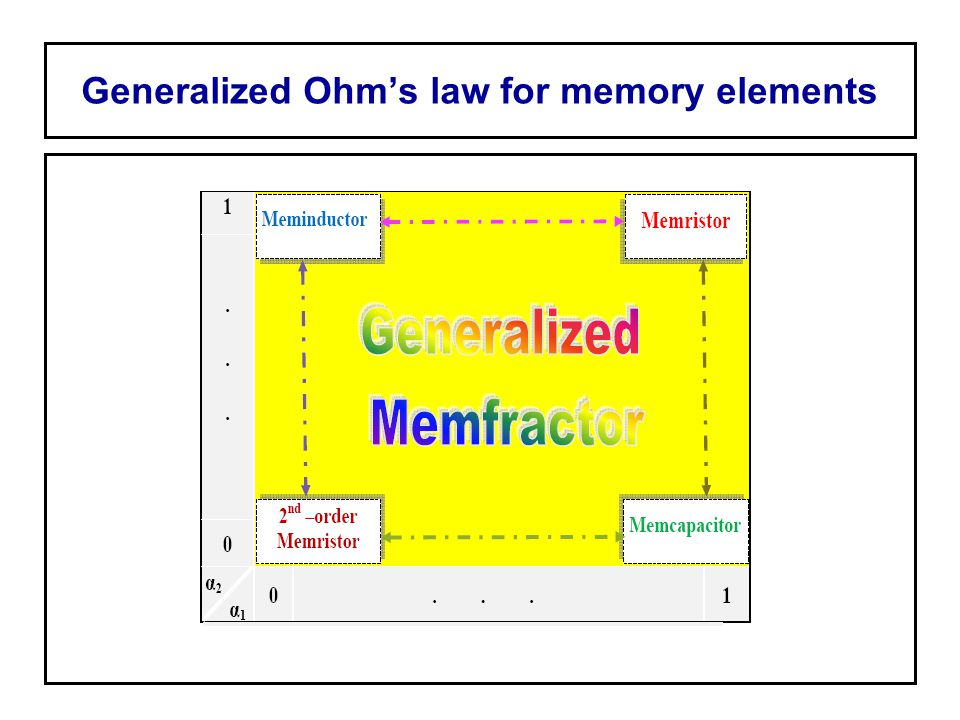 Generalized Ohm's law for memory elements