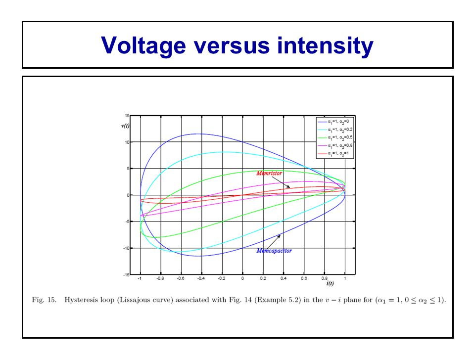 Voltage versus intensity