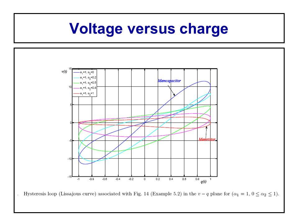 Voltage versus charge