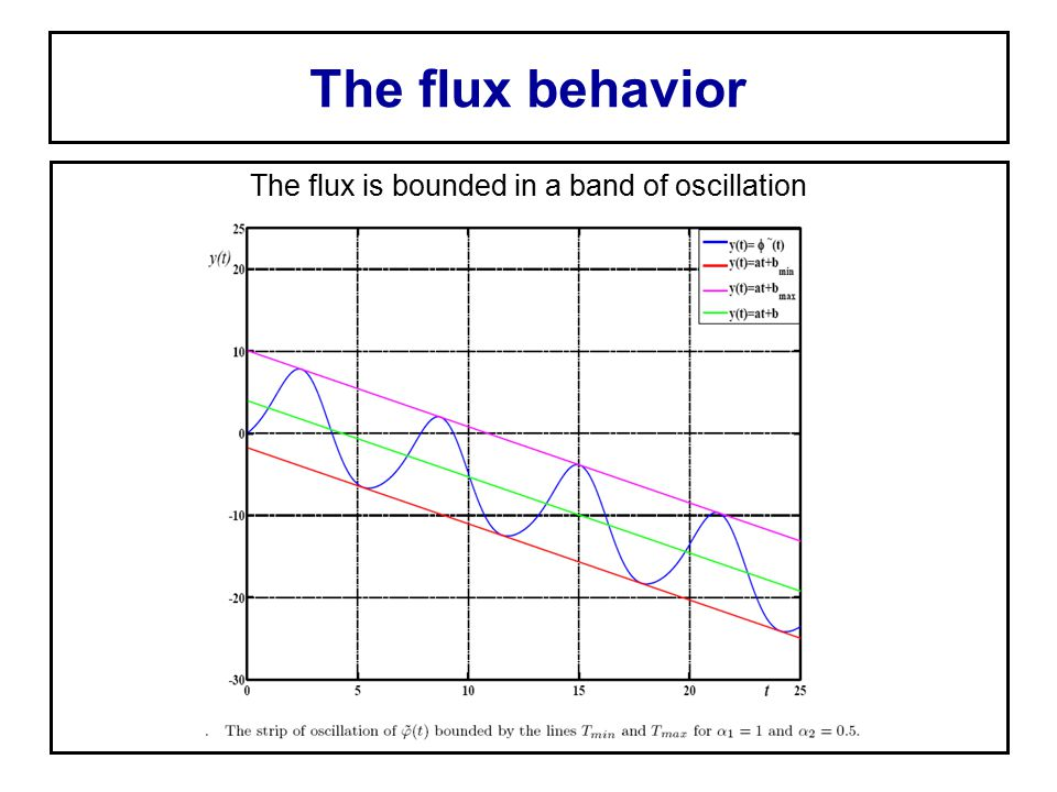 The flux behavior The flux is bounded in a band of oscillation