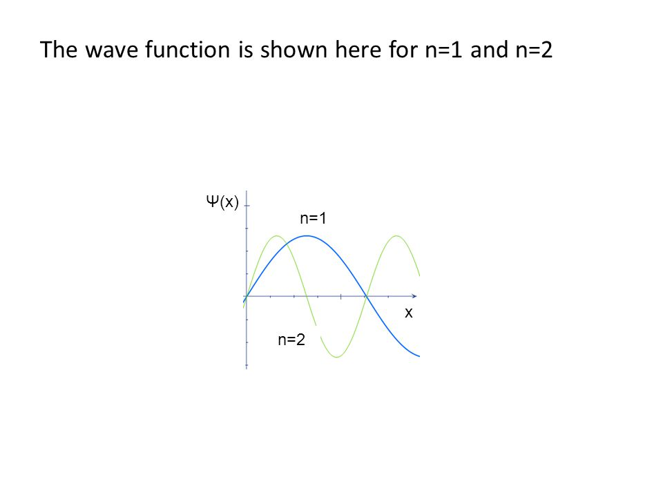 The wave function is shown here for n=1 and n=2 Ψ(x) x n=1 n=2