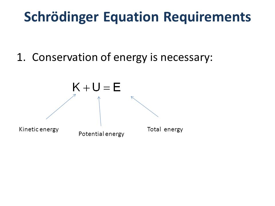 Schrödinger Equation Requirements 1.Conservation of energy is necessary: Kinetic energy Potential energy Total energy