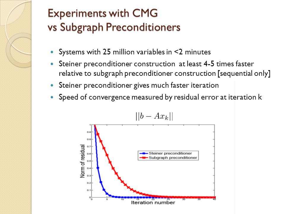 Experiments with CMG vs Subgraph Preconditioners Systems with 25 million variables in <2 minutes Steiner preconditioner construction at least 4-5 time