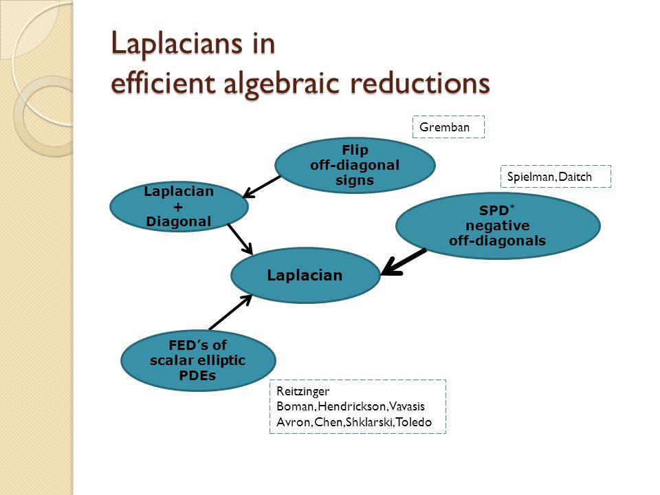 Laplacians in efficient algebraic reductions Laplacian + Diagonal Flip off-diagonal signs SPD * negative off-diagonals FED's of scalar elliptic PDEs Gremban Reitzinger Boman, Hendrickson, Vavasis Avron, Chen,Shklarski, Toledo Spielman, Daitch