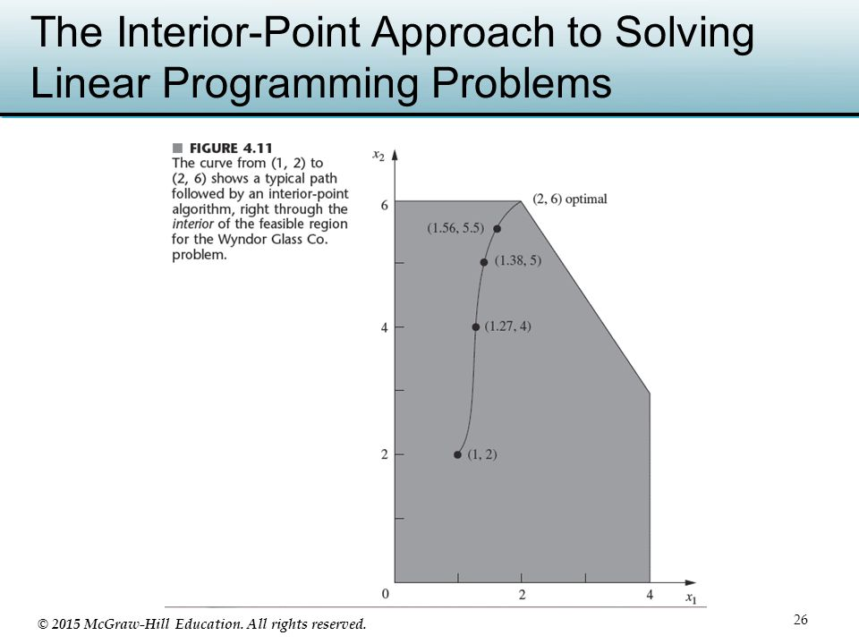 © 2015 McGraw-Hill Education. All rights reserved. The Interior-Point Approach to Solving Linear Programming Problems 26