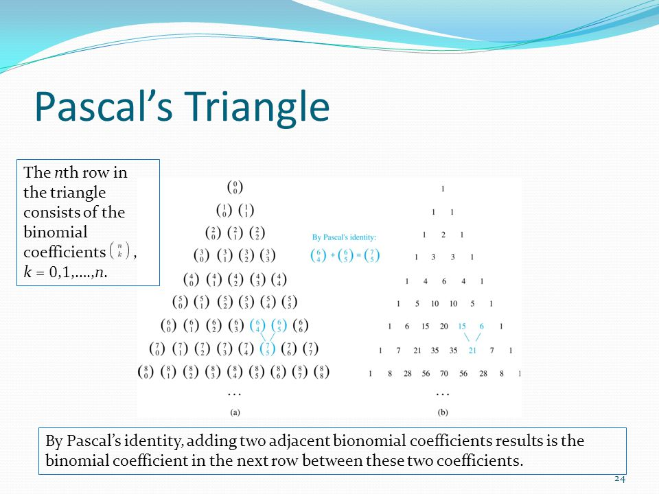Pascal's Triangle The nth row in the triangle consists of the binomial coefficients, k = 0, 1,….,n. By Pascal's identity, adding two adjacent bionomia