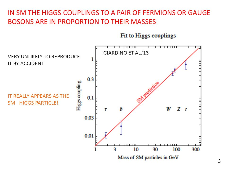 GIARDINO ET AL.'13 3 IN SM THE HIGGS COUPLINGS TO A PAIR OF FERMIONS OR GAUGE BOSONS ARE IN PROPORTION TO THEIR MASSES VERY UNLIKELY TO REPRODUCE IT B