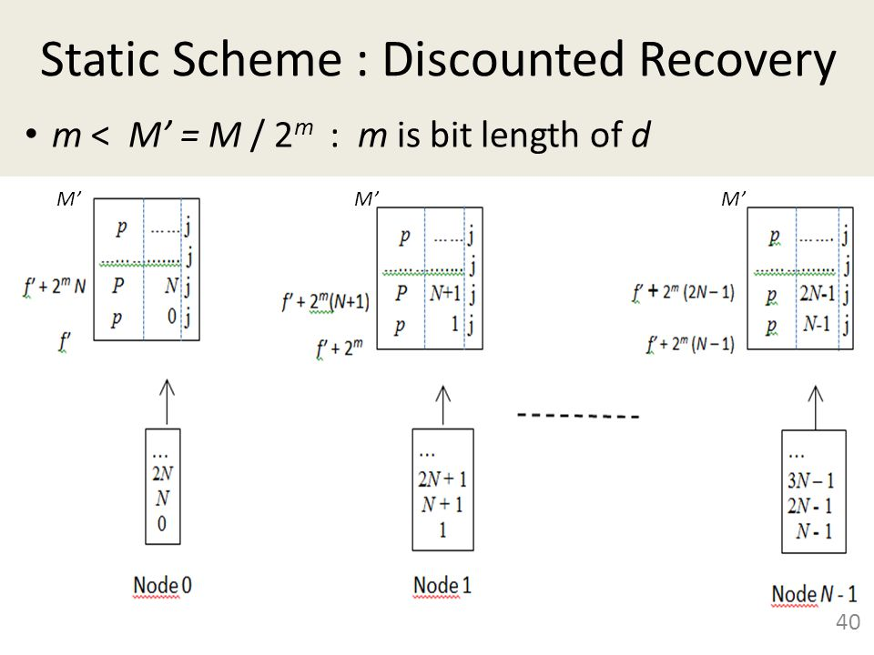 Static Scheme : Discounted Recovery 40 m < M' = M / 2 m : m is bit length of d M'