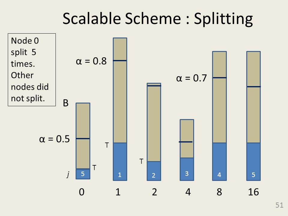 Scalable Scheme : Splitting 51 5 B α = 0.5 3 0 1 2 4 8 16 1 2 4 α = 0.8 α = 0.7 5 Node 0 split 5 times. Other nodes did not split. j T T T