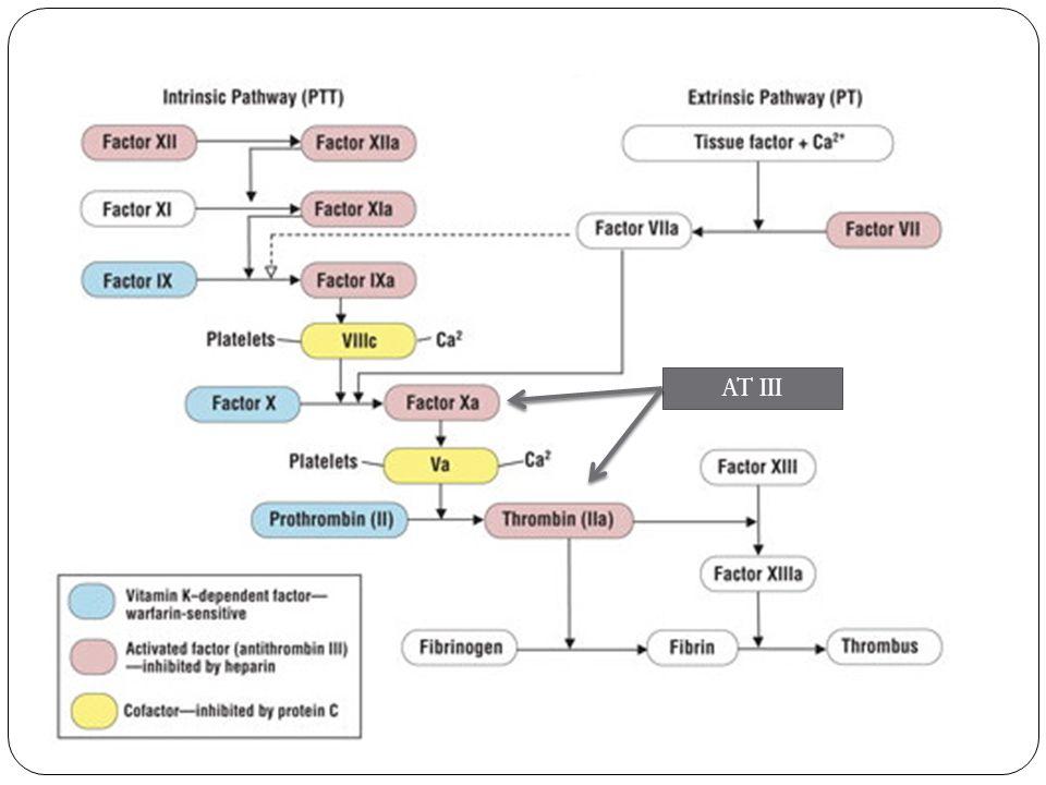 Heparin: Monitoring APTT Evaluates the activity of the intrinsic pathway (factors I,II, V, VIII, IX, XI, XII,).