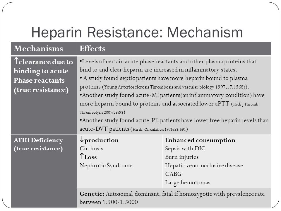 Heparin Resistance: Mechanism MechanismsEffects  clearance due to binding to acute Phase reactants (true resistance) Levels of certain acute phase re