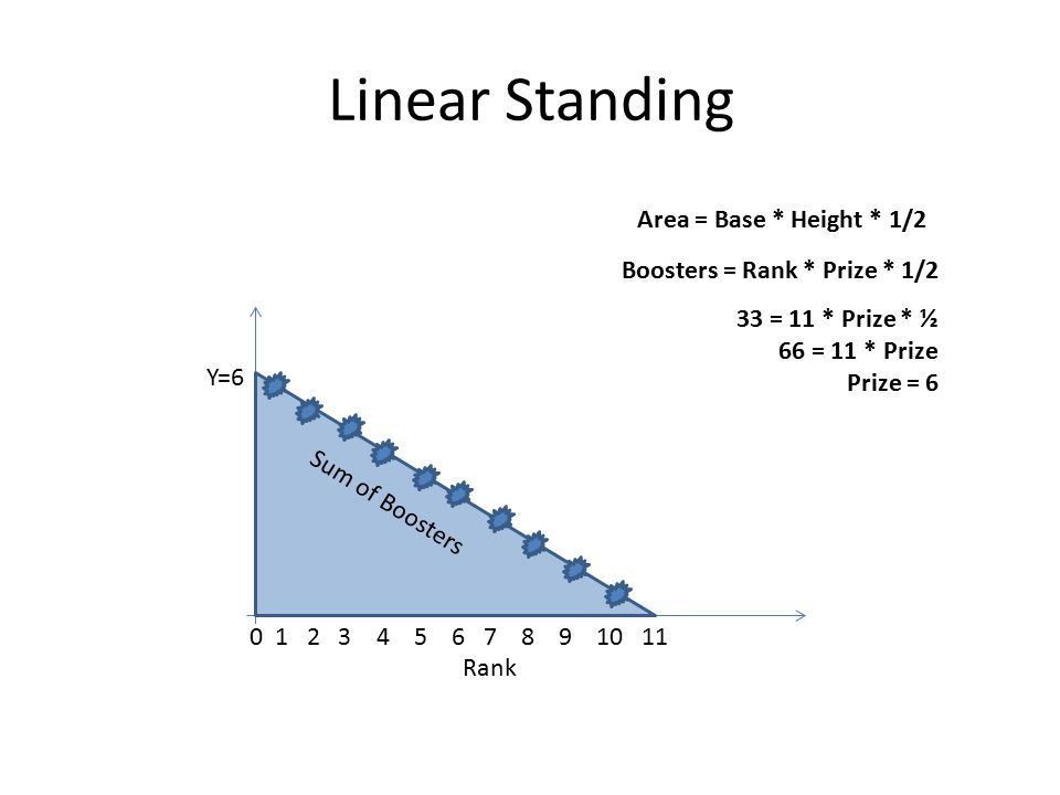 Linear Standing 0 1 2 3 4 5 6 7 8 9 10 11 Rank Y Sum of Boosters Area = Base * Height * 1/2 Boosters = Rank * Prize * 1/2 33 = 11 * Prize * ½ 66 = 11 * Prize Prize = 6 =6