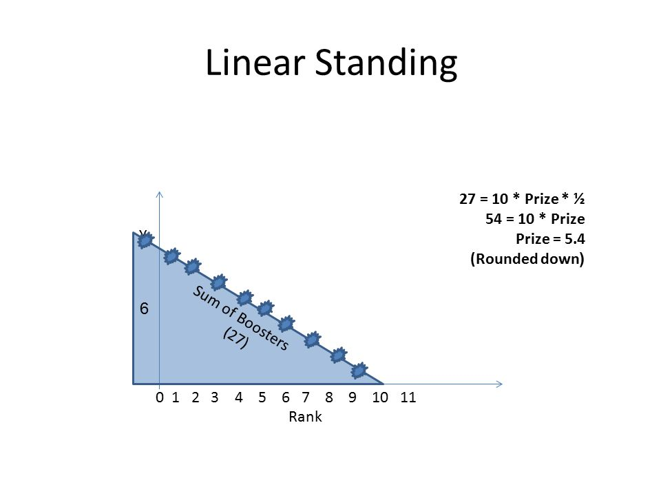 Linear Standing Y Sum of Boosters (27) 27 = 10 * Prize * ½ 54 = 10 * Prize Prize = 5.4 ((Rounded down 0 1 2 3 4 5 6 7 8 9 10 11 Rank 6