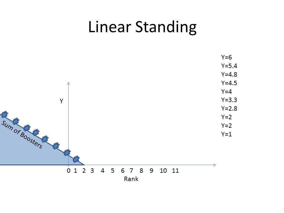 Linear Standing Y Sum of Boosters Y=6 Y=5.4 Y=4.8 Y=4.5 Y=4 Y=3.3 Y=2.8 Y=2 Y=1 0 1 2 3 4 5 6 7 8 9 10 11 Rank