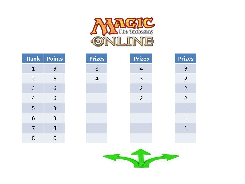PointsRank 91 62 63 64 35 36 37 08 Prizes 8 4 4 3 2 2 3 2 2 2 1 1 1