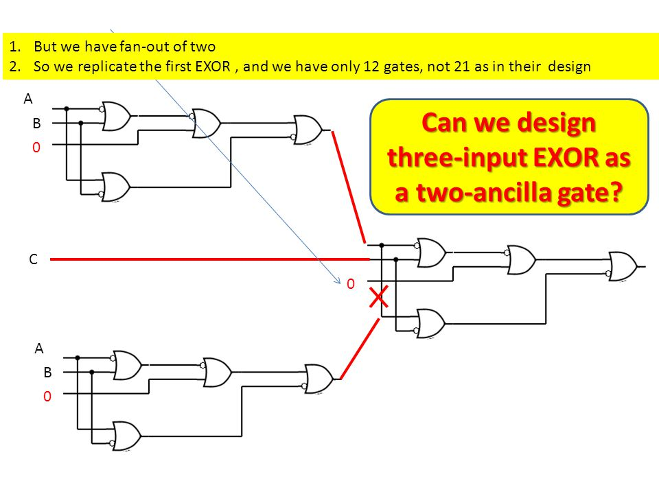 A B 0 C C 0 A B 0 1.But we have fan-out of two 2.So we replicate the first EXOR, and we have only 12 gates, not 21 as in their design Can we design three-input EXOR as a two-ancilla gate